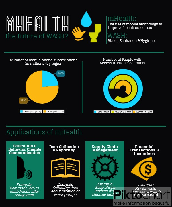 mHealth-in-WASH-infographic_Lauren Bailey